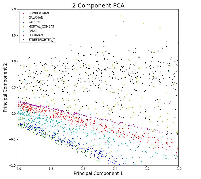 PCA_sf_vs_mk
