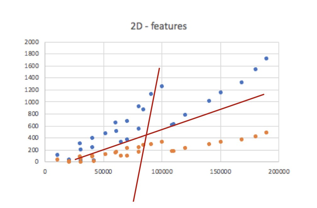2D feature machine learning