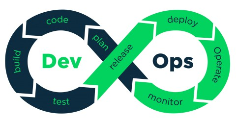 Illustration of the perfect DevOps release pipeline -- infinite loop DevOps circle pipeline
