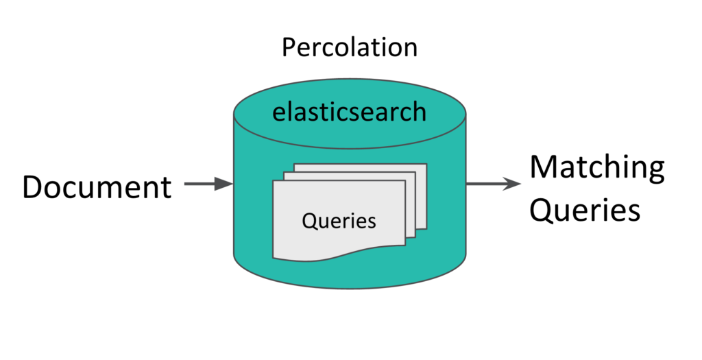 Matching documents with queries using the Elasticsearch