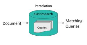 ElasticSearch percolator dynamic