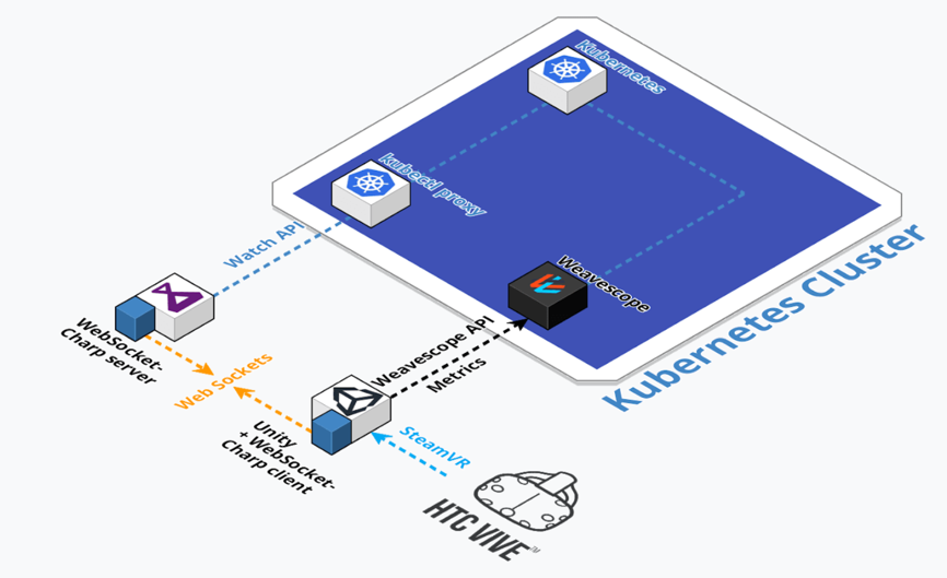 Kuberneters in VR architecture made by Brent Lucas, evolutionary architect at ToThePoint