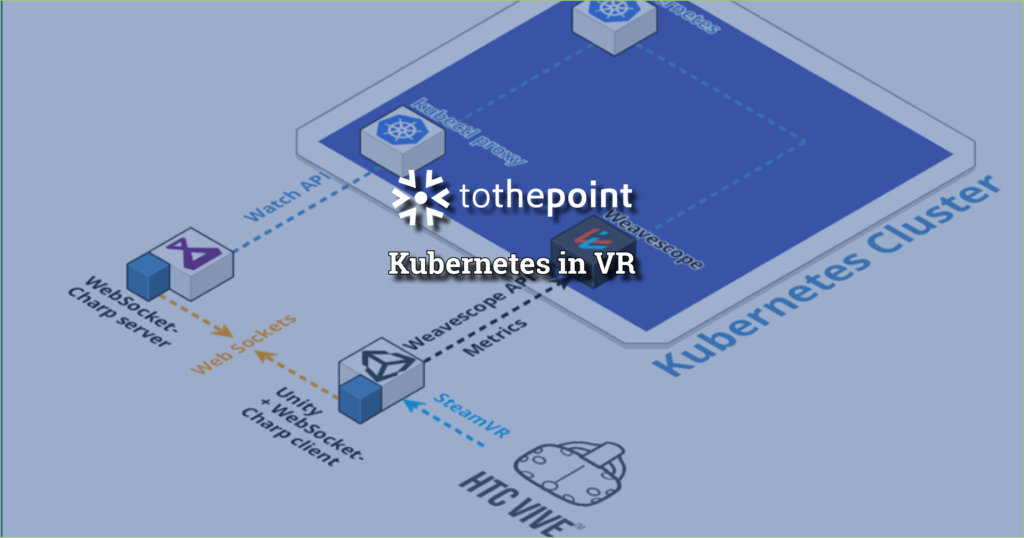 Kubernetes in VR architecture