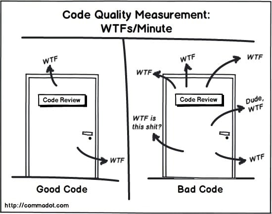 Explaining code with Code Quality Measurement: WTFs/Minute